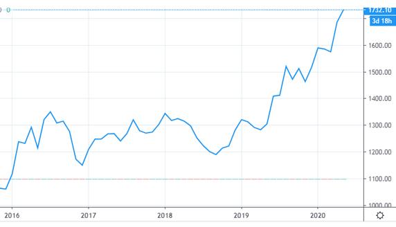 динамика цен на золото.jpg